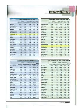 Ekonomist, 4 Mart 2012 Fiyatı en çok artan ilk 20 hisse
