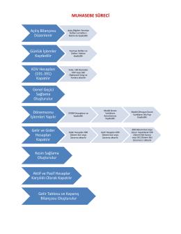 Muhasebe-1 Dersi Dönemsonu İşlemleri Uygulaması