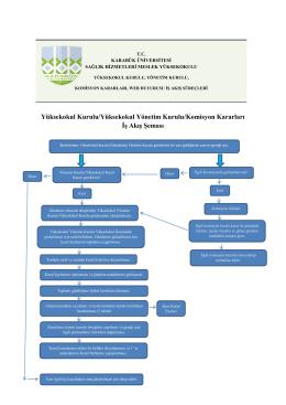 Kurul Kararları-Web Duyurusu İş Akış Şeması