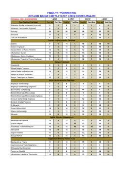 Fakülte ve Yüksekokul Lisans Programları Yatay Geçiş Kontenjanları