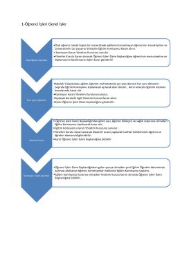 Öğrenci İşleri Genel İş Akış Şeması