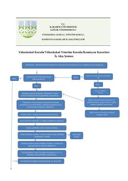 Yüksekokul Kurulu/Yüksekokul Yönetim Kurulu/Komisyon Kararları