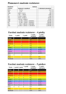 Farebné značenie rezistorov a IEC60063 II