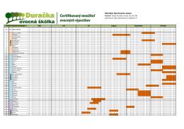 Kalendár dozrievania ovocia