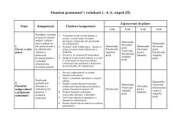 Finančná gramotnosť v ročníkoch 1. -4.