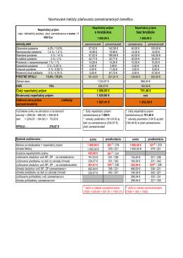 Navrhované metódy zdaňovania zamestnaneckých benefitov s