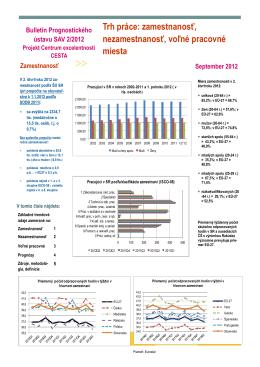 Trh práce: zamestnanosť, nezamestnanosť, voľné pracovné miesta