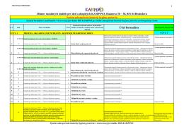 HACCP - kontrolné formuláre používané v stravovacej