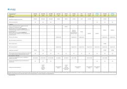 Przegląd pakietów (7) Data 500 Data 1000 Data 3000 Lebara Flat
