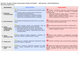 Mocne i słabe strony nauczania przez Internet