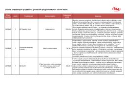 Zoznam podporených projektov v grantovom programe Mladí v