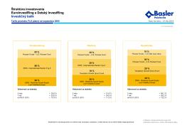 Vývoj hodnôt investičných balíkov