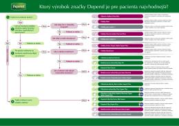 Ktorý výrobok značky Depend je pre pacienta najvhodnejší?