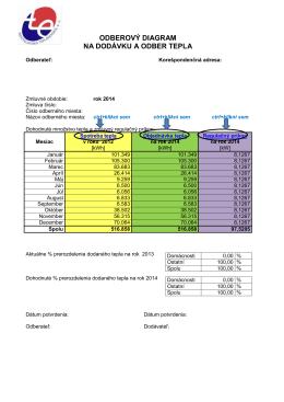 Odberový diagram na dodávku a odber tepla – vzor