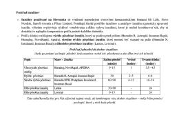 Prehľad inzulínov » Inzulíny používané na Slovensku