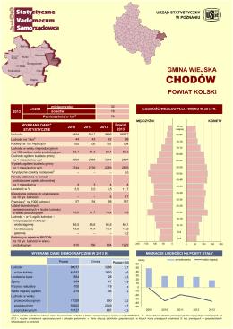 CHODÓW - Urząd Statystyczny w Poznaniu