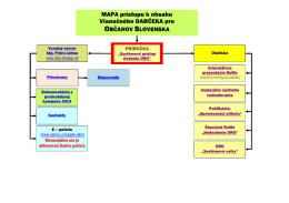 Mapa komunikácie so mnou - MBA
