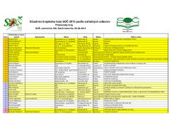 Startovacka2013 - podla odborov