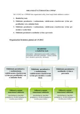 Organizačná štruktúra CPPPaP Banská Bystrica