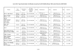 List of EC–Type Examination Certificates issued by the SK Notified