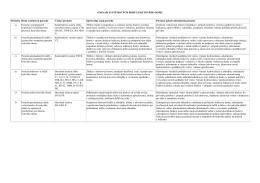 zoznam systémových porúch