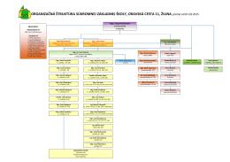 Organizačná štruktúra SZŠ