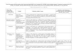 Zoznam zdravotných tvrdení, ktoré možno uvádzať na potravinách
