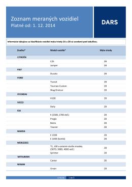 Zoznam meraných vozidiel
