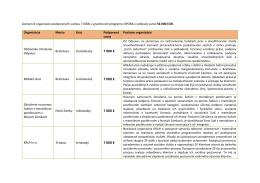 Zoznam podporenych v 8. kole programu OPORA