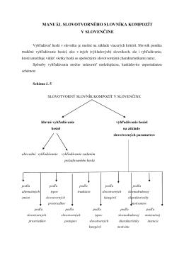 manuál slovotvorného slovníka kompozít v slovenčine