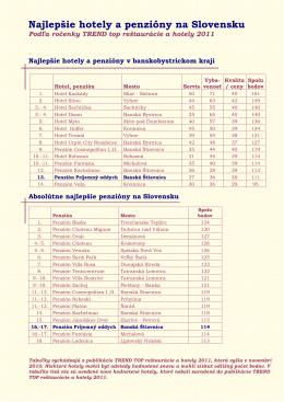 Hodnotenie TREND TOP 2011