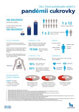 Informácie, ktoré potrebujete vedieť o pandémii cukrovky