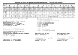 Harmonogram výučby - Fakulta ekonomiky a manažmentu