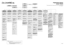 Organizácia správy mesta Viedne