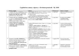 Legislatívne zmeny a úpravy v životnom prostredí: 3Q 2010