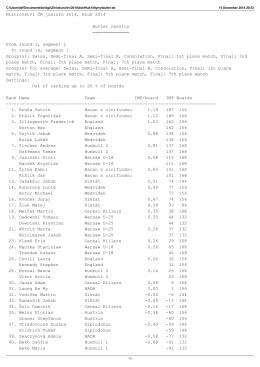 Mistrovství ČR juniorů 2014, Hluk 2014 Butler results