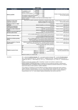 Sadzobník poplatkov životné poistenie Allianz SP