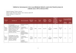 Indikatívny harmonogram výziev na predkladanie žiadostí