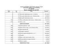 Svazek obcí INTEGRO - Návrh rozpočtu na rok 2015
