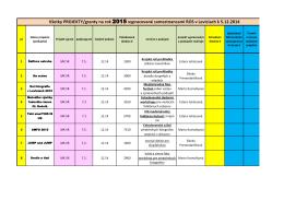 Všetky PROJEKTY/granty na rok 2015 vypracované zamestnancami