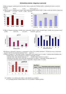 Aritmetický priemer a grafy