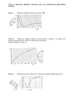 grafy 2