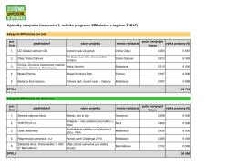 Výsledky verejného hlasovania 3. ročníka programu