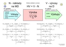 Vstupy Výroba N - náklady na MD V - výnosy na D
