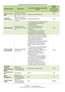 Návrh štruktúry operačných programov EŠIF 2014