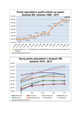 2011 Vývoj počtu obyvateľov v krajoch SR, sč