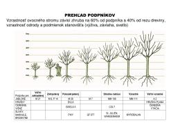 PREHĽAD PODPNÍKOV Vzrastnosť ovocného stromu závisí zhruba