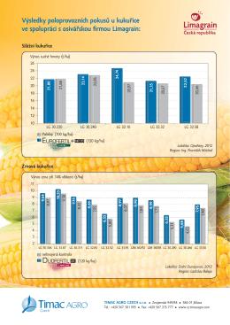 kukuřice a slunečnice