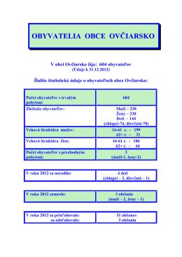 Obyvatelia obce Ovčiarsko k 31.12.2012