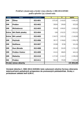 Prehľad vykonávania a hrubý výnos zbierky č. 000-2014